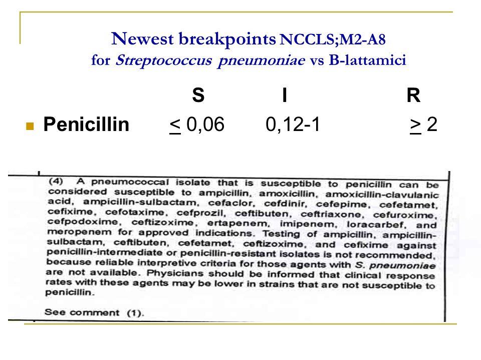 S I R Penicillin < 0,06 0,12-1 > 2