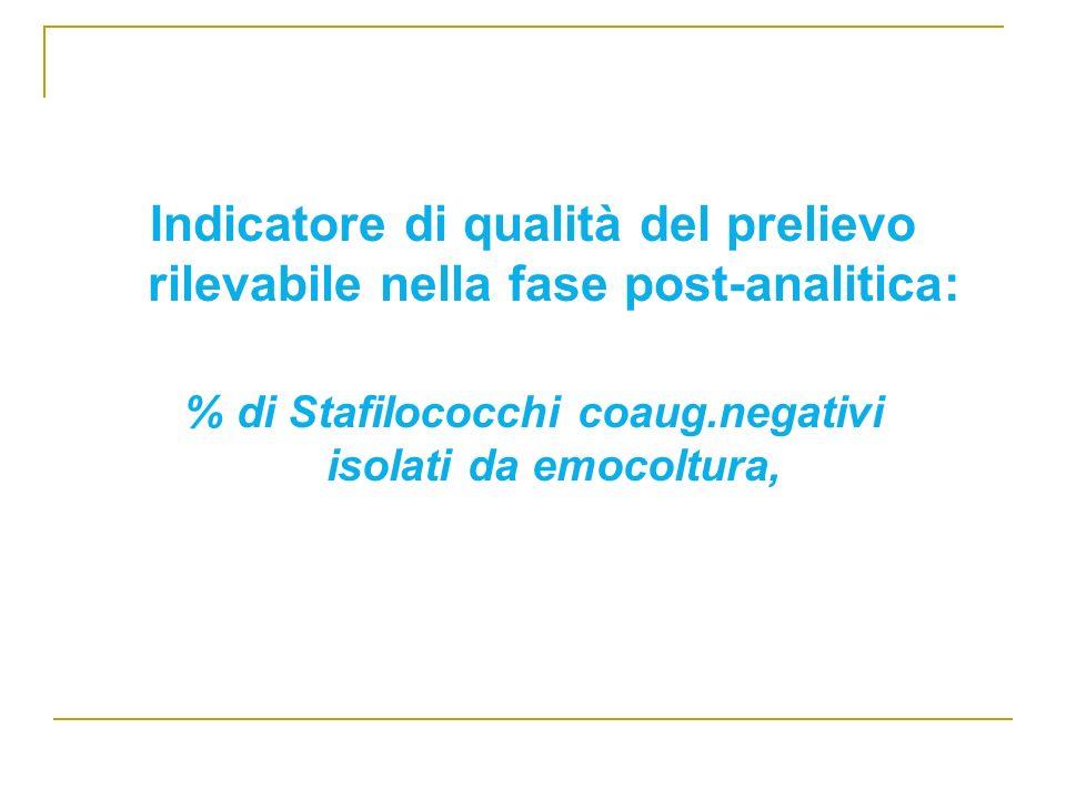 % di Stafilococchi coaug.negativi isolati da emocoltura,