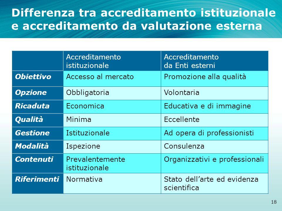 Differenza tra accreditamento istituzionale e accreditamento da valutazione esterna