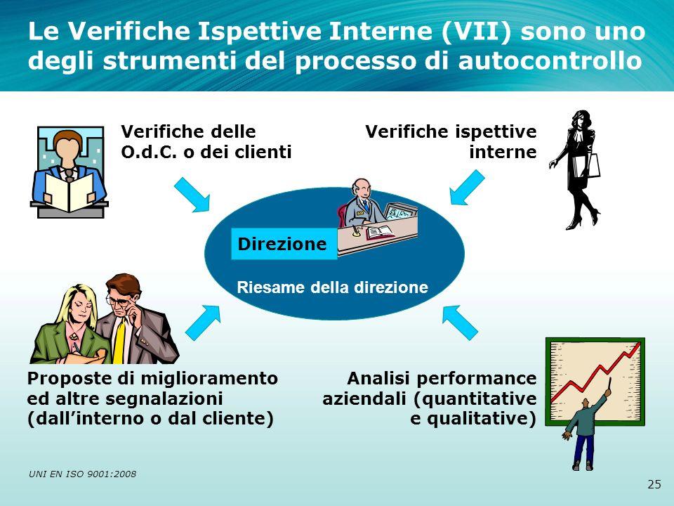 Le Verifiche Ispettive Interne (VII) sono uno degli strumenti del processo di autocontrollo