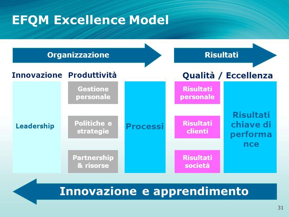 Risultati chiave di performance Innovazione e apprendimento