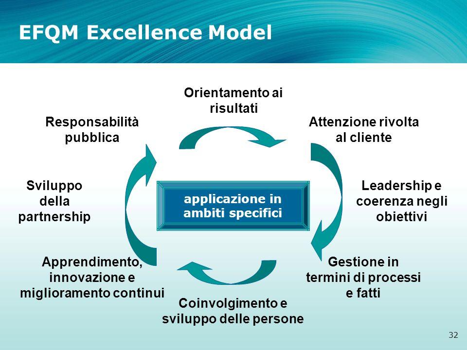 EFQM Excellence Model Orientamento ai risultati