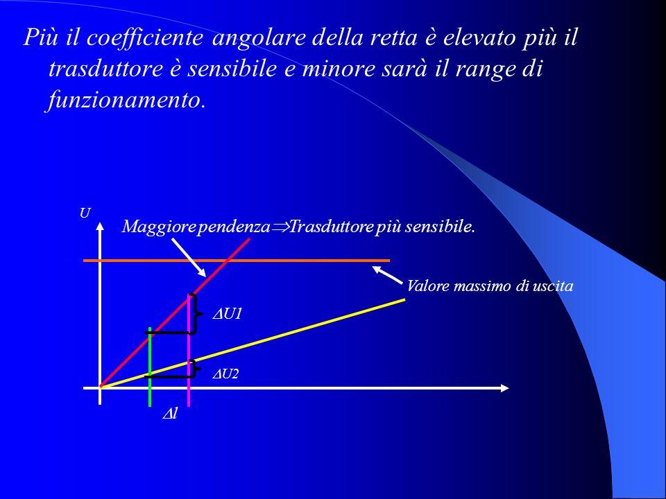 Più il coefficiente angolare della retta è elevato più il trasduttore è sensibile e minore sarà il range di funzionamento.