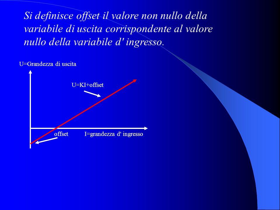Si definisce offset il valore non nullo della variabile di uscita corrispondente al valore nullo della variabile d ingresso.