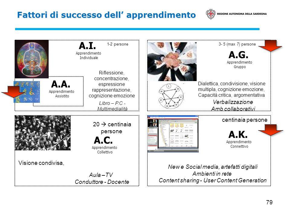 A.I. A.G. A.A. A.K. A.C. Fattori di successo dell' apprendimento