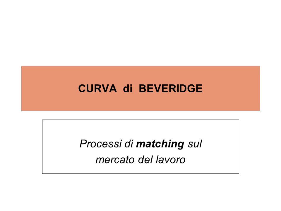 Processi di matching sul mercato del lavoro