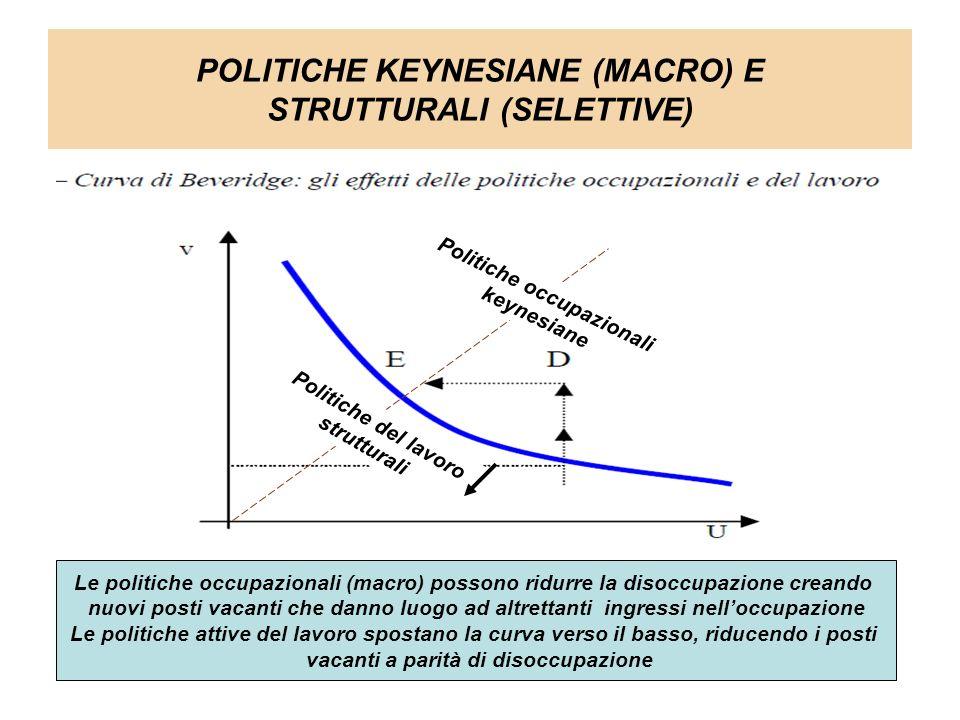 POLITICHE KEYNESIANE (MACRO) E STRUTTURALI (SELETTIVE)