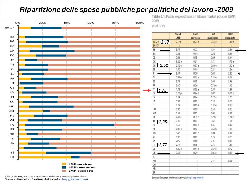 Ripartizione delle spese pubbliche per politiche del lavoro -2009