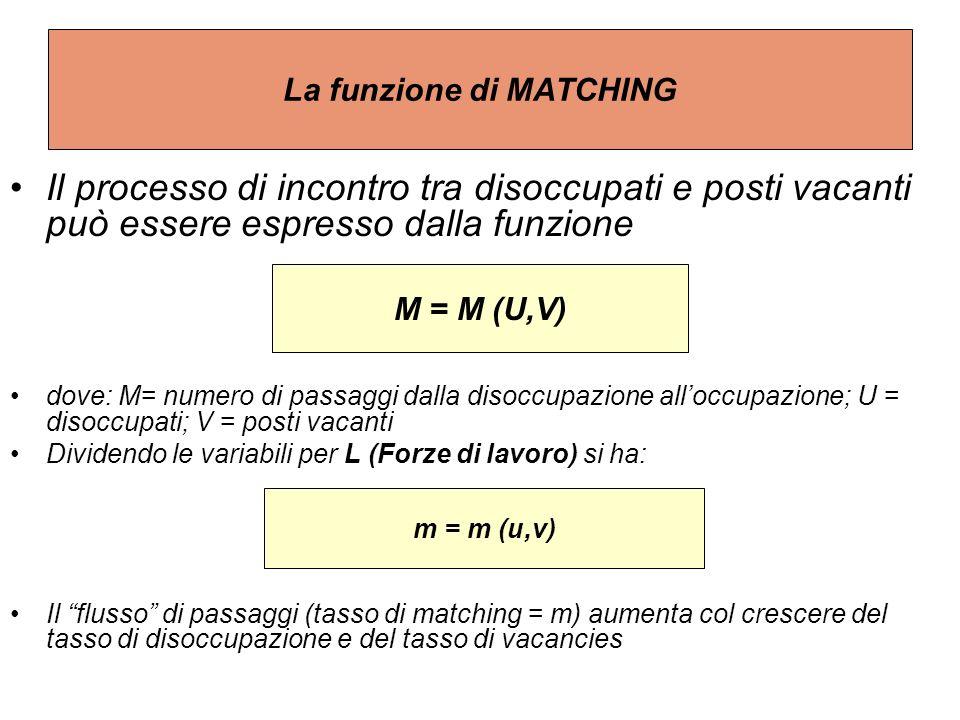 La funzione di MATCHING