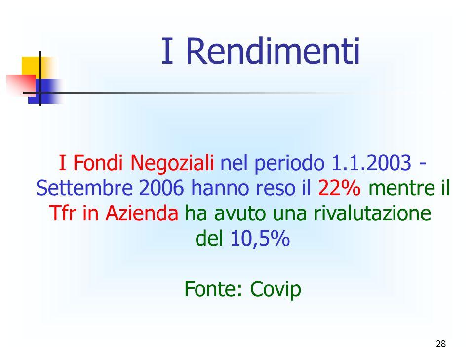 I Rendimenti I Fondi Negoziali nel periodo 1.1.2003 -