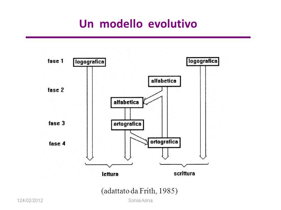 Un modello evolutivo (adattato da Frith, 1985) 124/02/2012 Sonia Arina