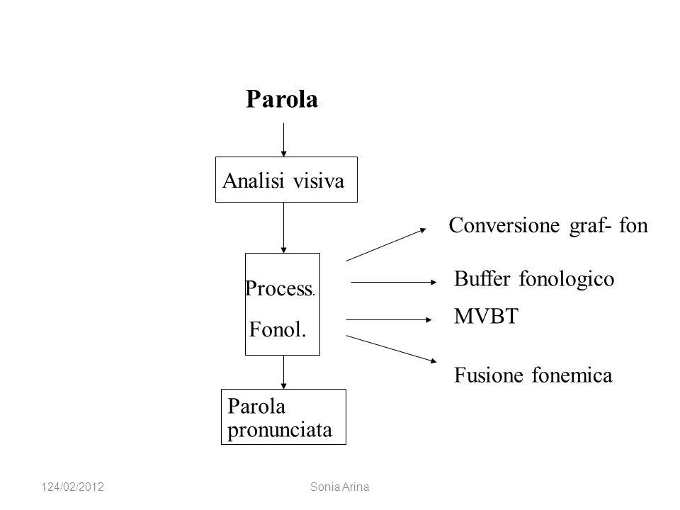 Parola Analisi visiva Conversione graf- fon Buffer fonologico Process.