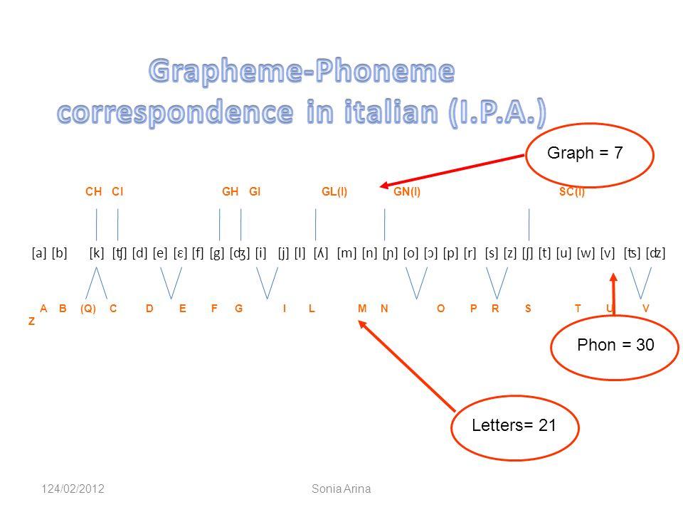 Grapheme-Phoneme correspondence in italian (I.P.A.)