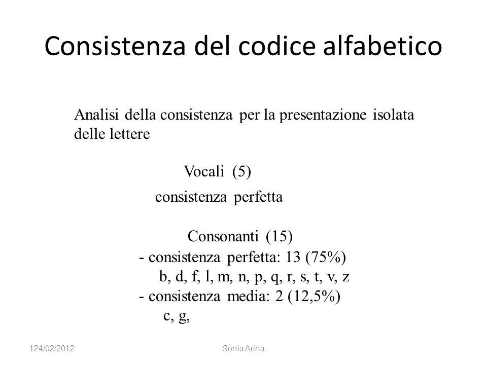 Consistenza del codice alfabetico