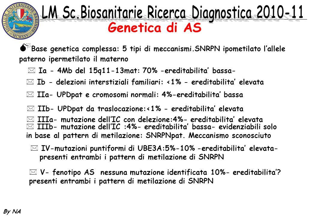Genetica di AS Base genetica complessa: 5 tipi di meccanismi.SNRPN ipometilato l'allele paterno ipermetilato il materno.