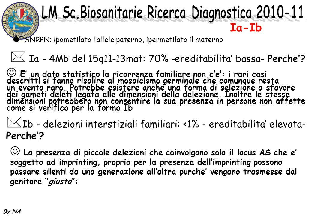 Ia-Ib Ia - 4Mb del 15q11-13mat: 70% -ereditabilita' bassa- Perche'