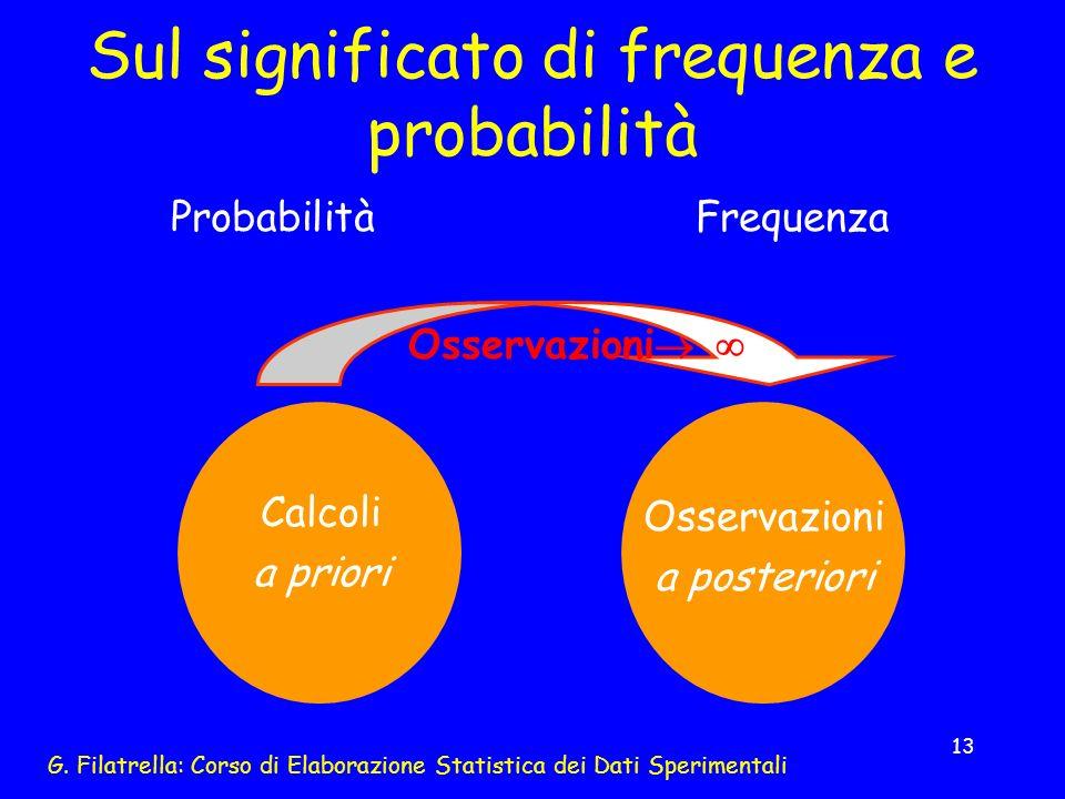Sul significato di frequenza e probabilità