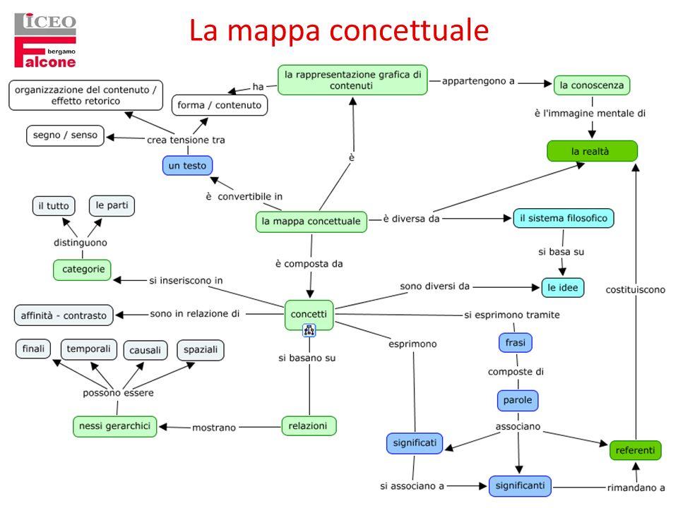 La mappa concettuale