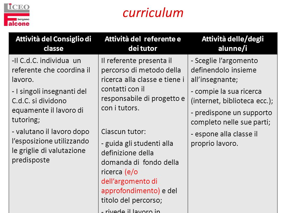 curriculum Attività del Consiglio di classe