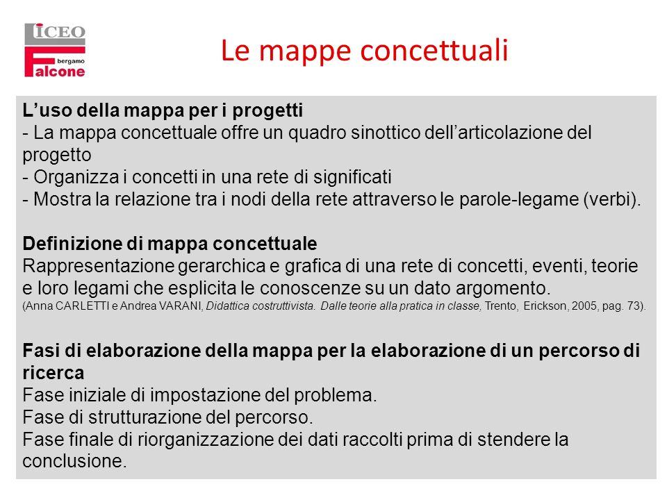 Le mappe concettuali L'uso della mappa per i progetti