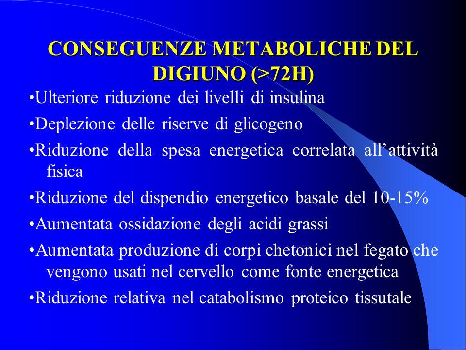 CONSEGUENZE METABOLICHE DEL DIGIUNO (>72H)