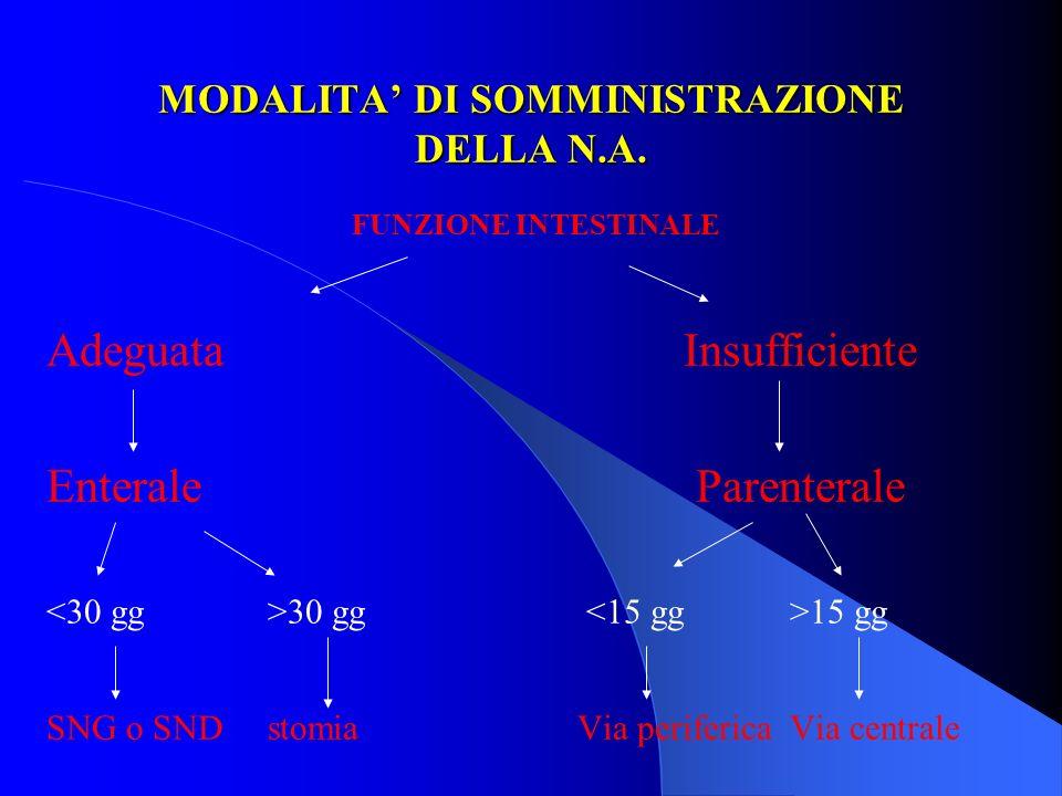 MODALITA' DI SOMMINISTRAZIONE DELLA N.A.