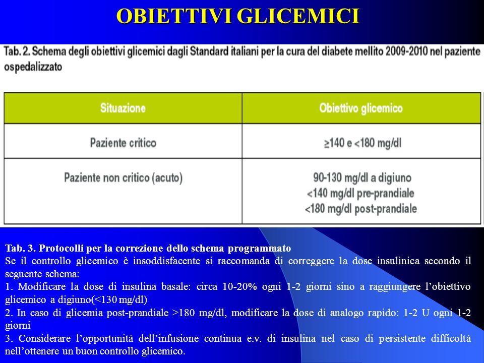OBIETTIVI GLICEMICI Tab. 3. Protocolli per la correzione dello schema programmato.