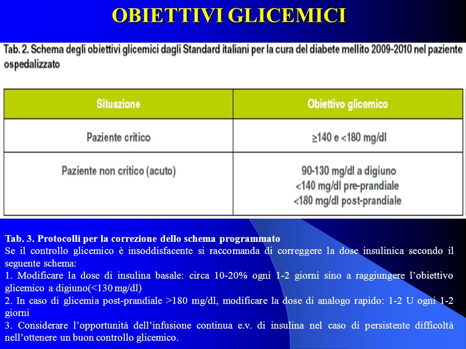 OBIETTIVI GLICEMICITab. 3. Protocolli per la correzione dello schema programmato.