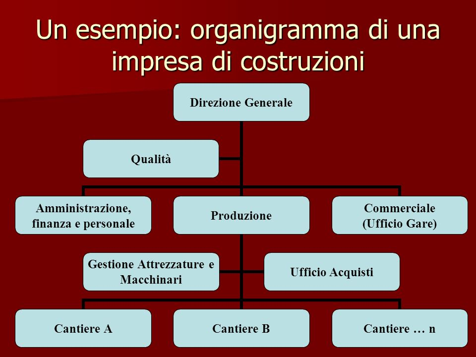 Un esempio: organigramma di una impresa di costruzioni