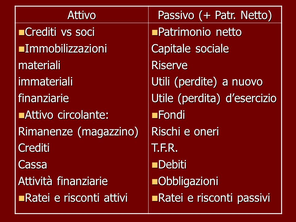 AttivoPassivo (+ Patr. Netto) Crediti vs soci. Immobilizzazioni. materiali. immateriali. finanziarie.