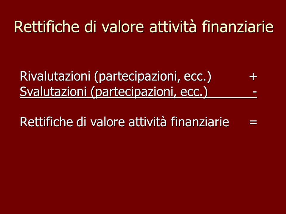 Rettifiche di valore attività finanziarie