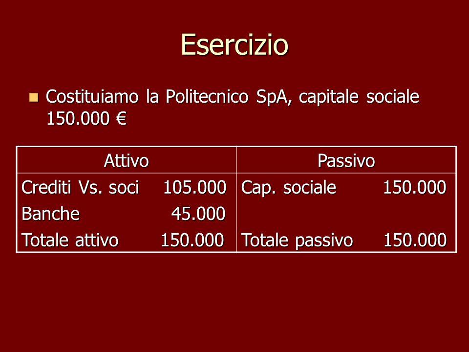 Esercizio Costituiamo la Politecnico SpA, capitale sociale 150.000 €