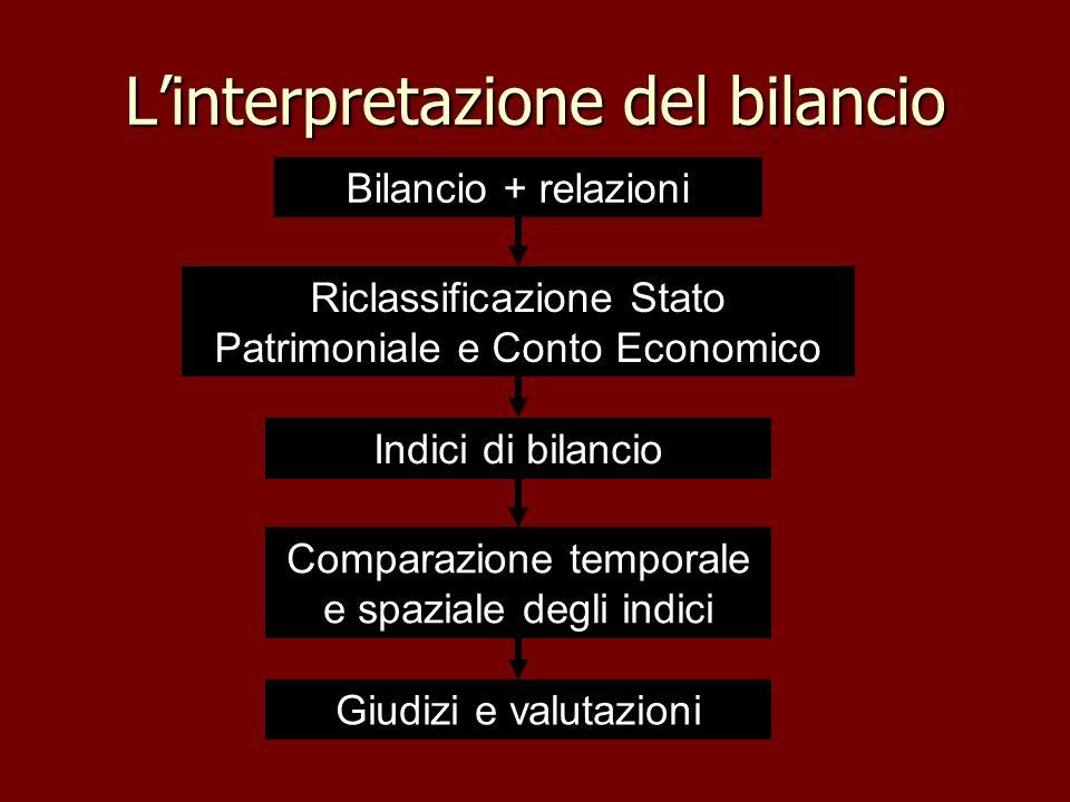 L'interpretazione del bilancio