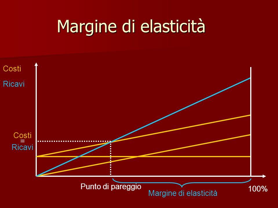 Margine di elasticità Costi Ricavi Costi = Ricavi Punto di pareggio