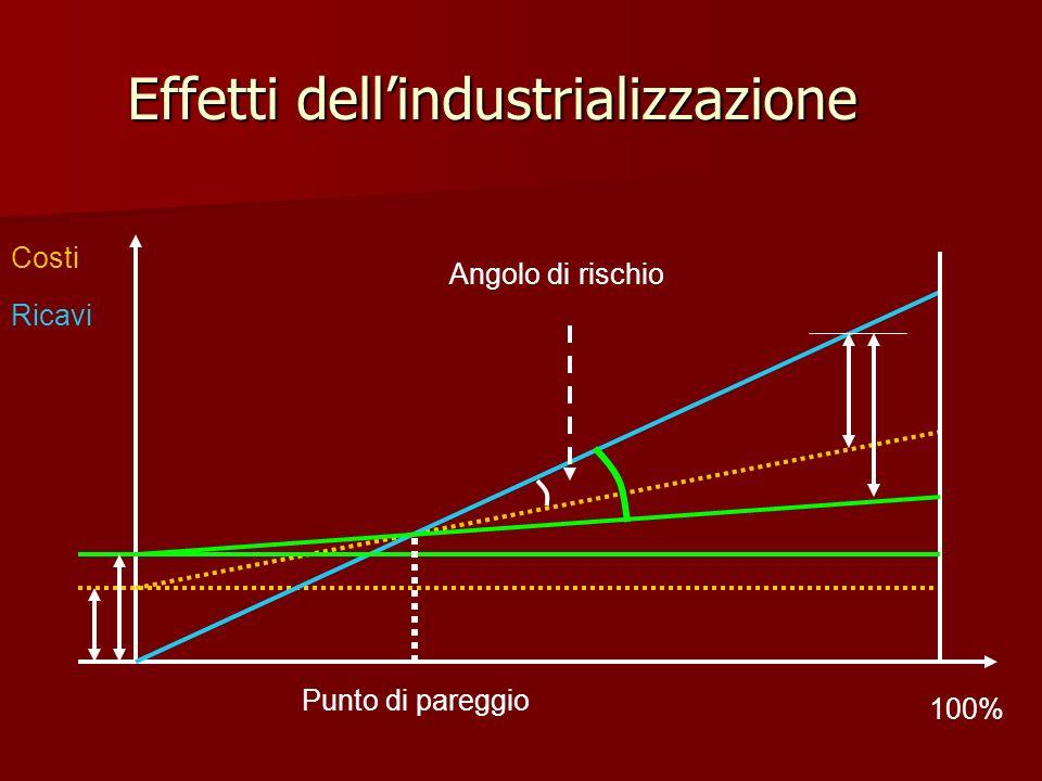 Effetti dell'industrializzazione