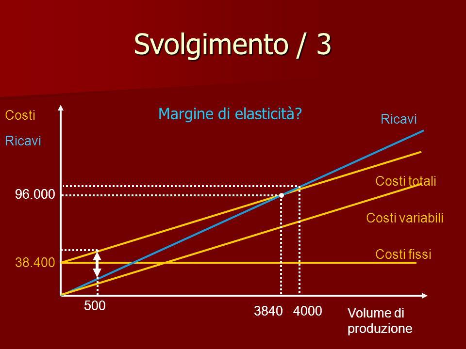 Svolgimento / 3 Margine di elasticità Costi Ricavi Ricavi