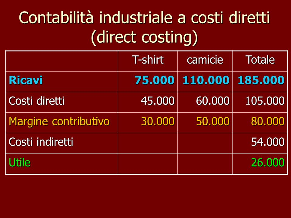Contabilità industriale a costi diretti (direct costing)