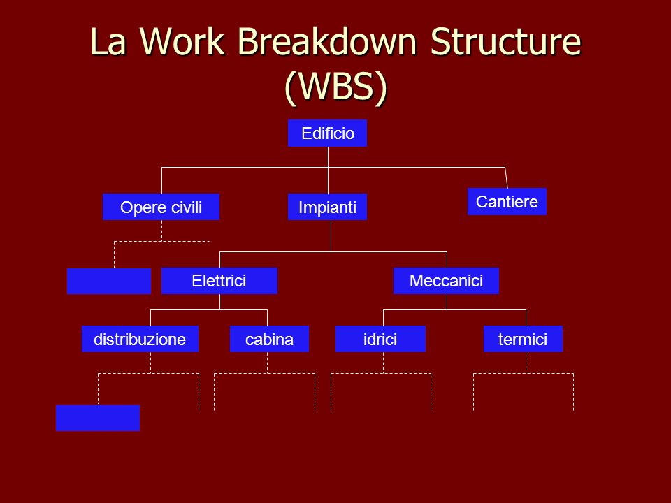 La Work Breakdown Structure (WBS)