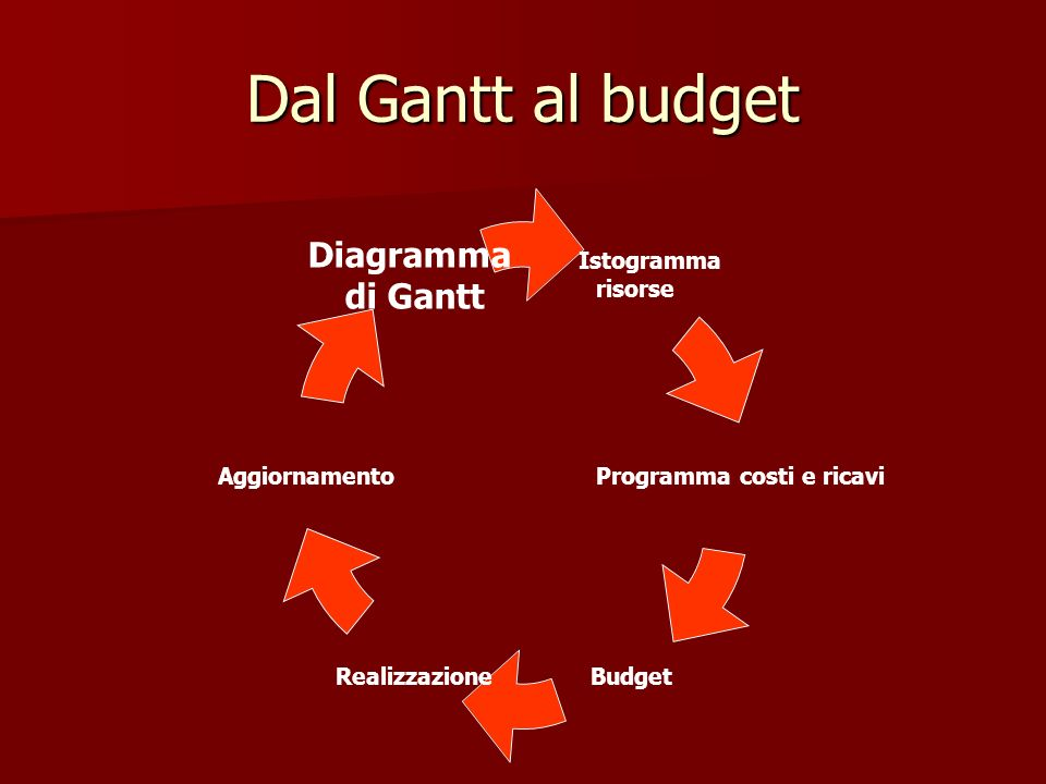 Dal Gantt al budget