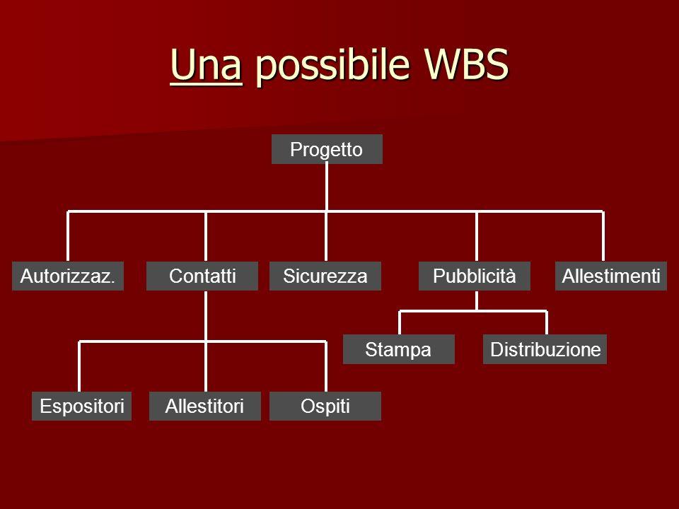 Una possibile WBS Progetto Autorizzaz. Contatti Sicurezza Pubblicità