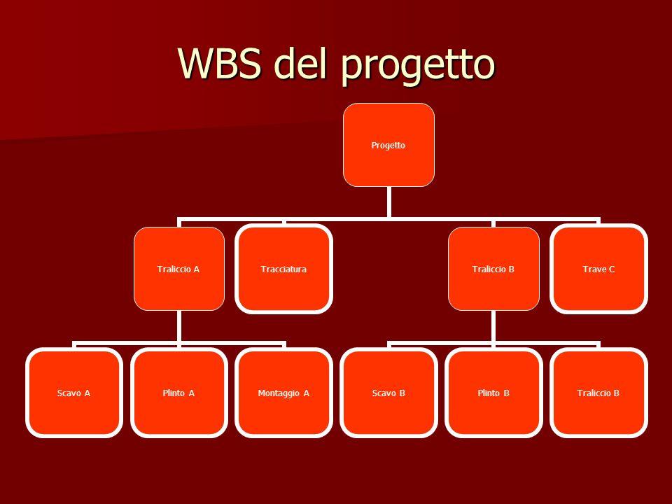 WBS del progetto