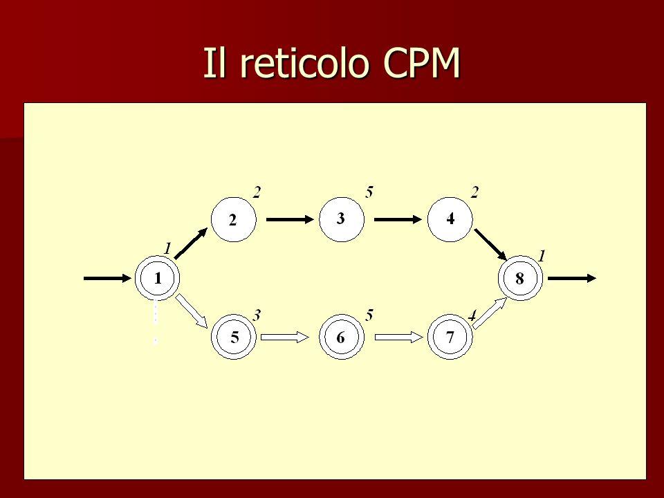 Il reticolo CPM