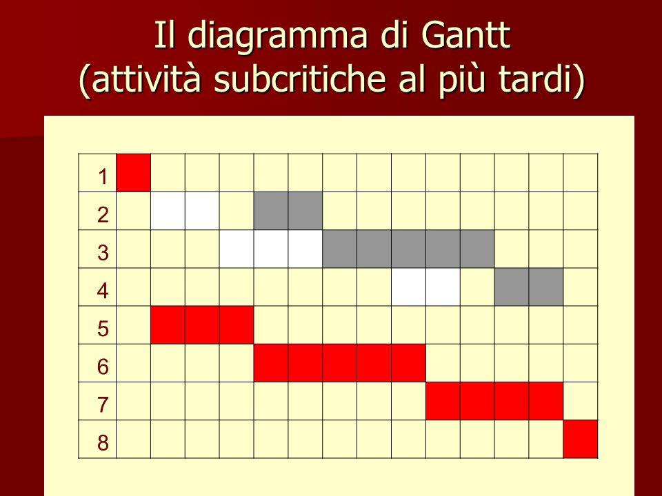 Il diagramma di Gantt (attività subcritiche al più tardi)