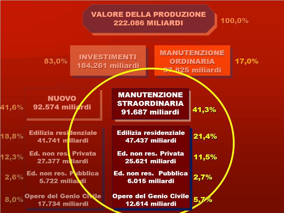 VALORE DELLA PRODUZIONE 222.086 MILIARDI 100,0%
