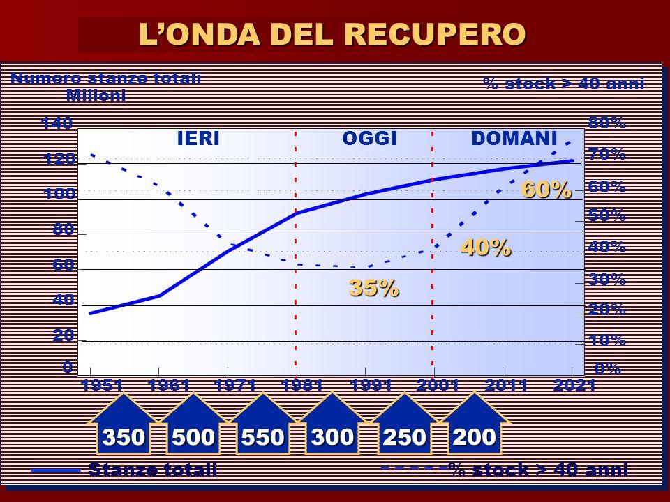 L'ONDA DEL RECUPERO 35% 350 500 550 300 250 200 IERI OGGI DOMANI