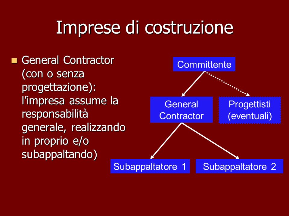 Imprese di costruzione