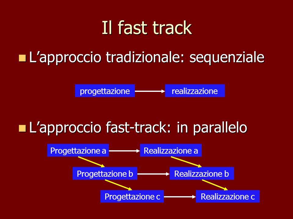 Il fast track L'approccio tradizionale: sequenziale