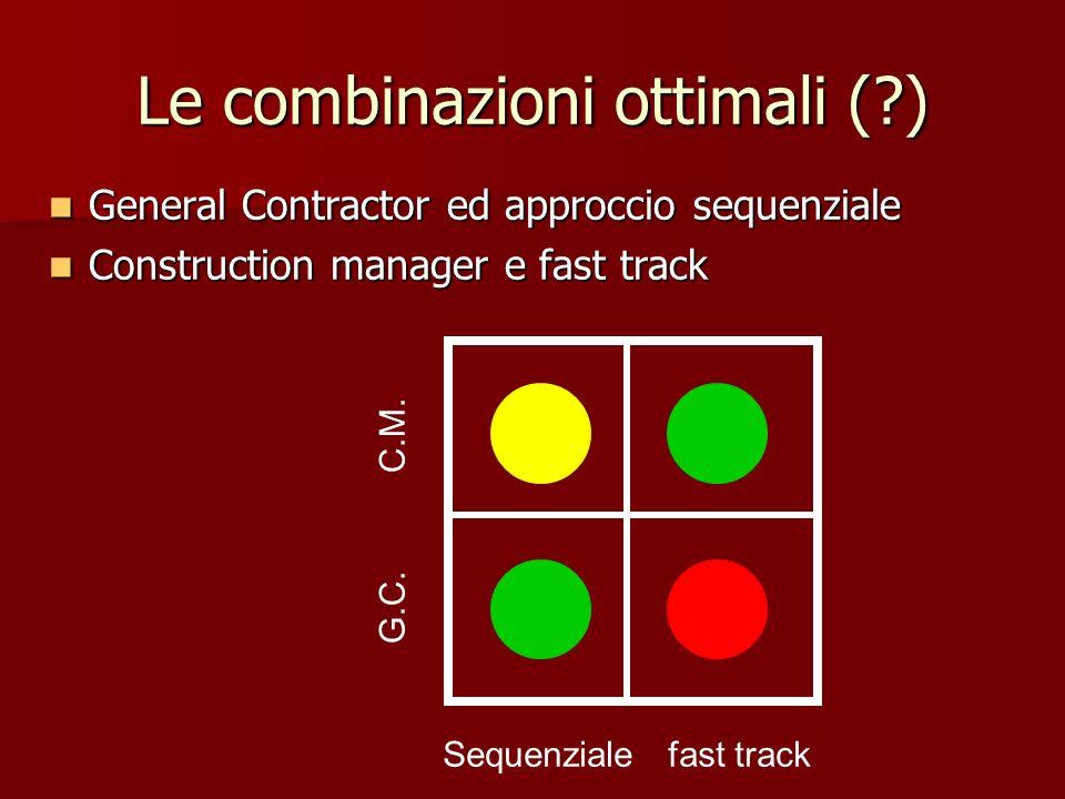Le combinazioni ottimali ( )