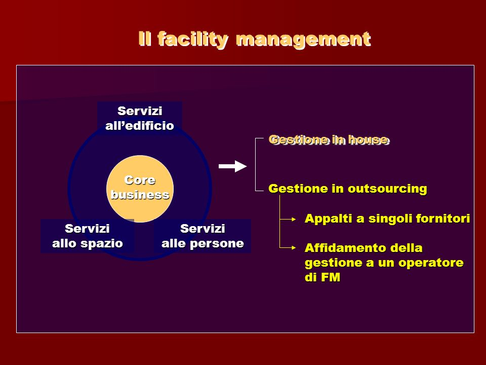 Il facility management