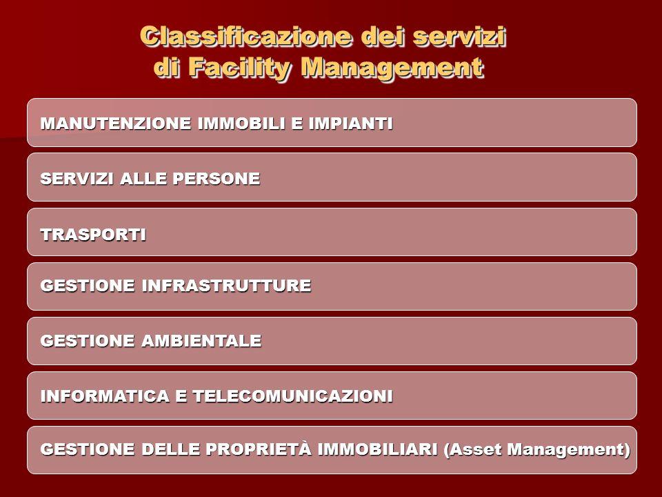 Classificazione dei servizi di Facility Management